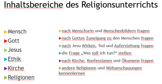 fachinhalte religion